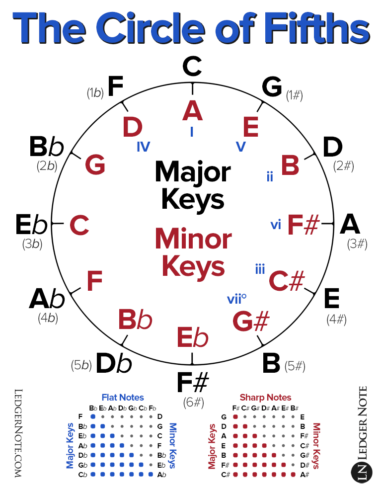 The Circle of Fifths Explained in 2018 | Piano | Pinterest | Guitars ...