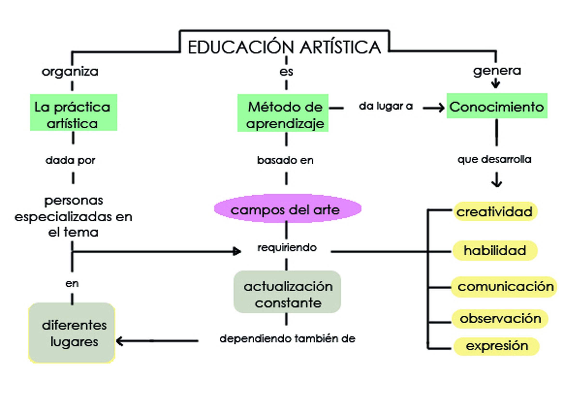Diferencias Entre Educacion Por A Taves De Y En El Arte Postear Ideas Cortas Imagenes Y Videos Educacion Artistica Educacion Mapa Conseptual