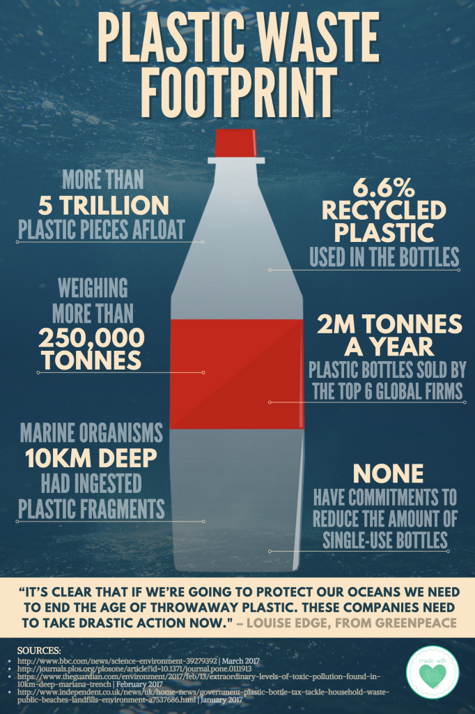 Plastic Waste Footprint Infographic Plastic Waste Environment