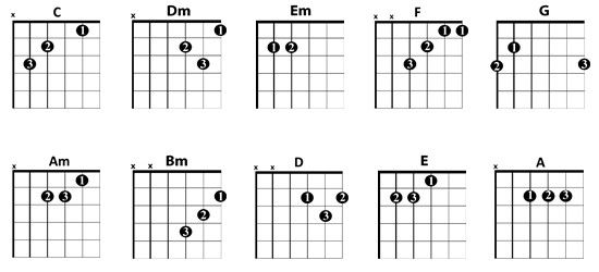The most important chords if you start playing guitar | Instruments ...