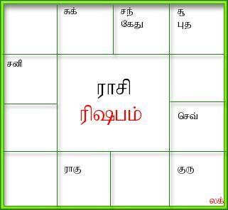 Generate birth horoscope,tamil jathagam, tamil birth jathakam, south