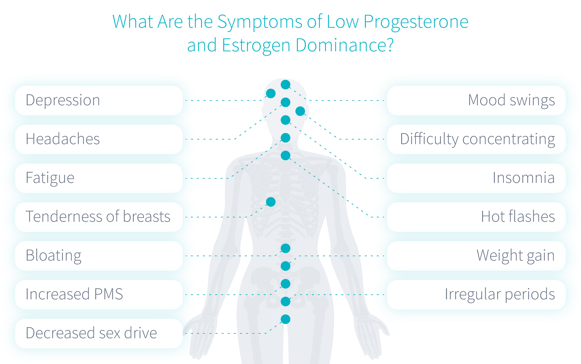 How To Increase Your Progesterone Levels Without Medication Progesterone Levels Progesterone Increase Progesterone