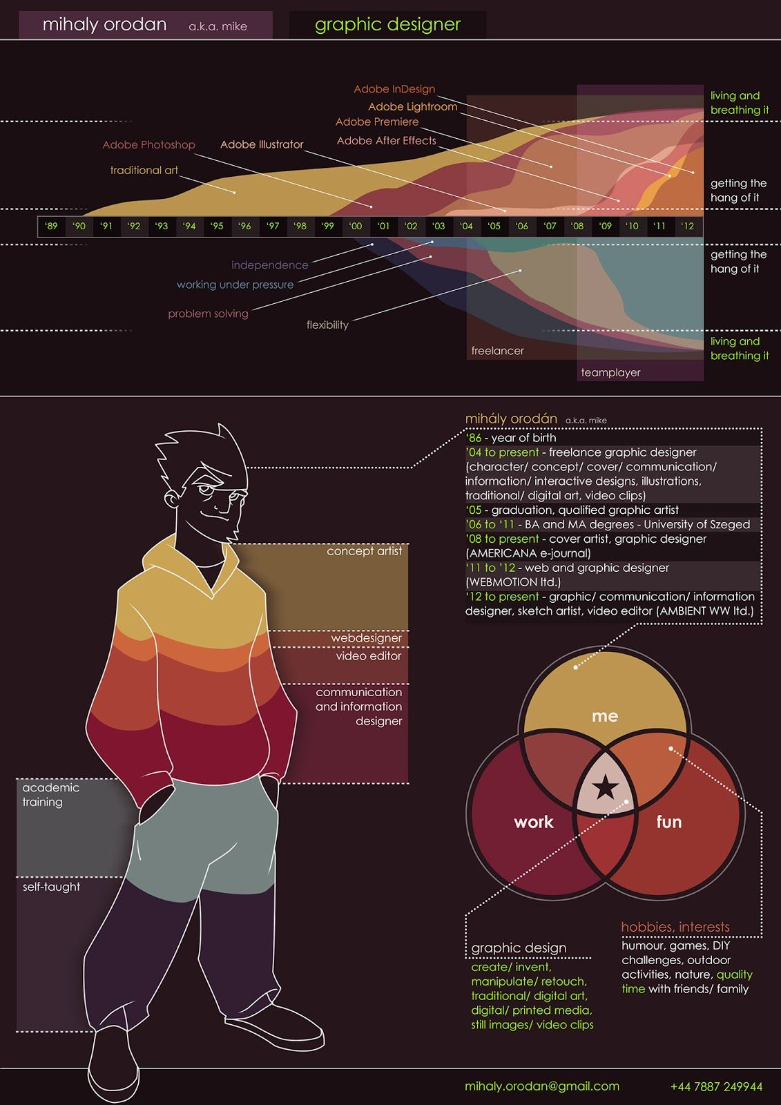 """""""The Intersection of Traditional and Digital Art"""": Info-ducing: me! (my infographic CV)- mihaly orodan"""