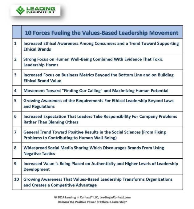 Forces Fueling ValuesBased Leadership Movement  Business
