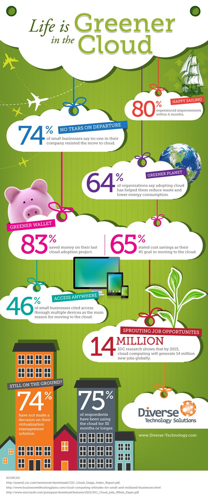 Life Is Greener In The Cloud Infographic Cloudcomputing Cloud Computing Services Infographic Cloud Computing