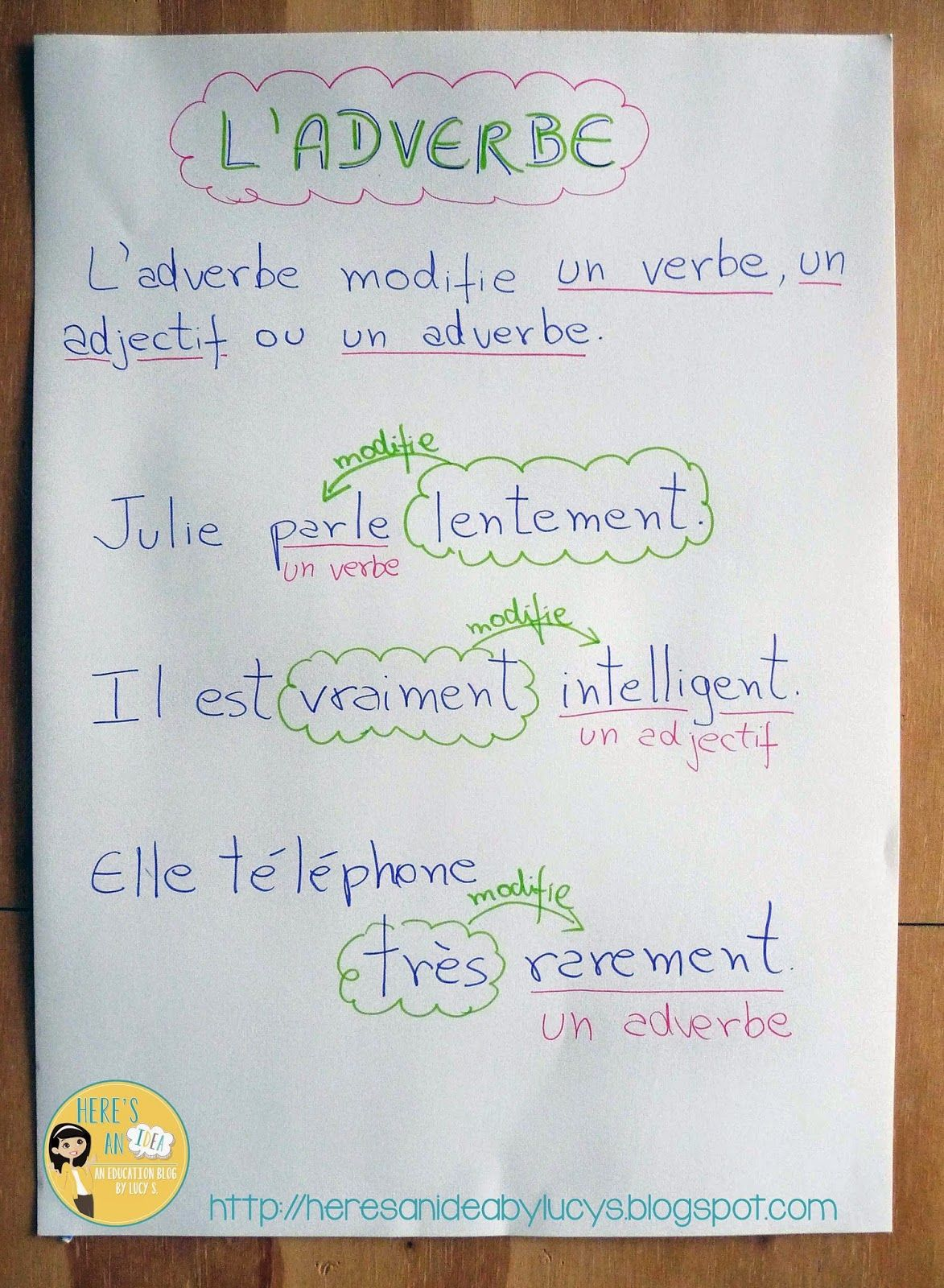 Adverb Anchor Chart In French