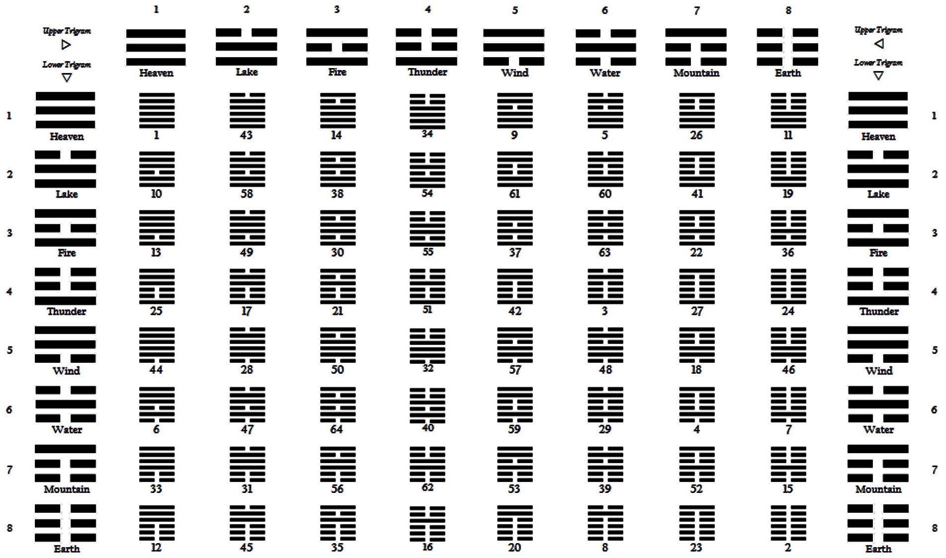 Image Result For I Ching Hexagram Chart