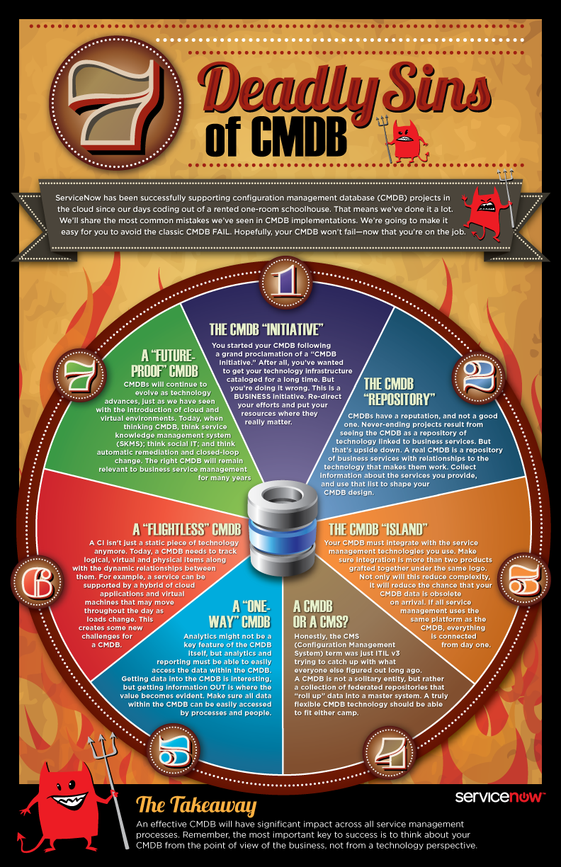 itil infographic | infographic 7 deadly sins of cmdb ...