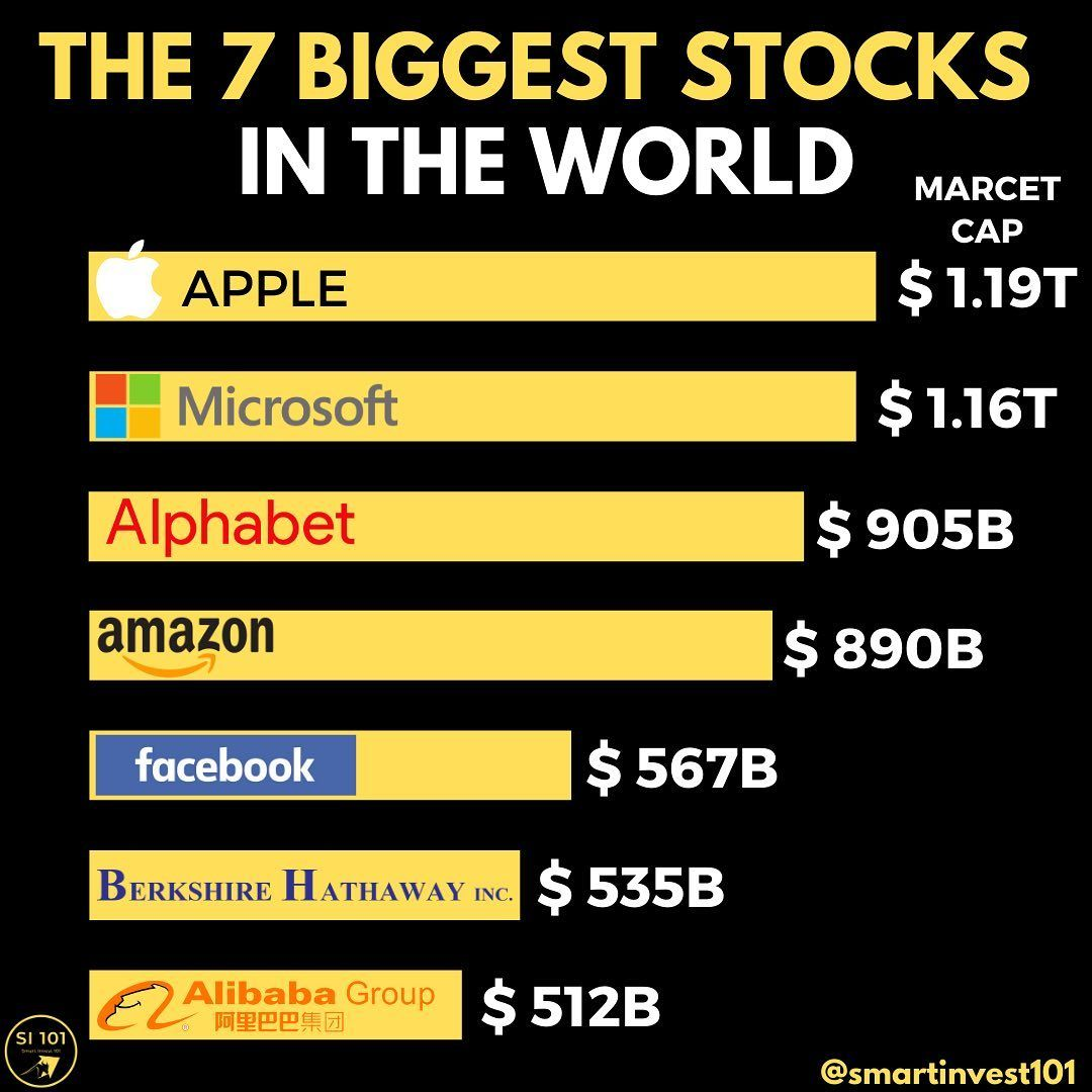 Finance I Money I Entrepreneur On Instagram This Is A List Of