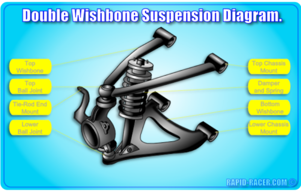 Double Wishbone Suspension Diagram Chassis Fabrication Car