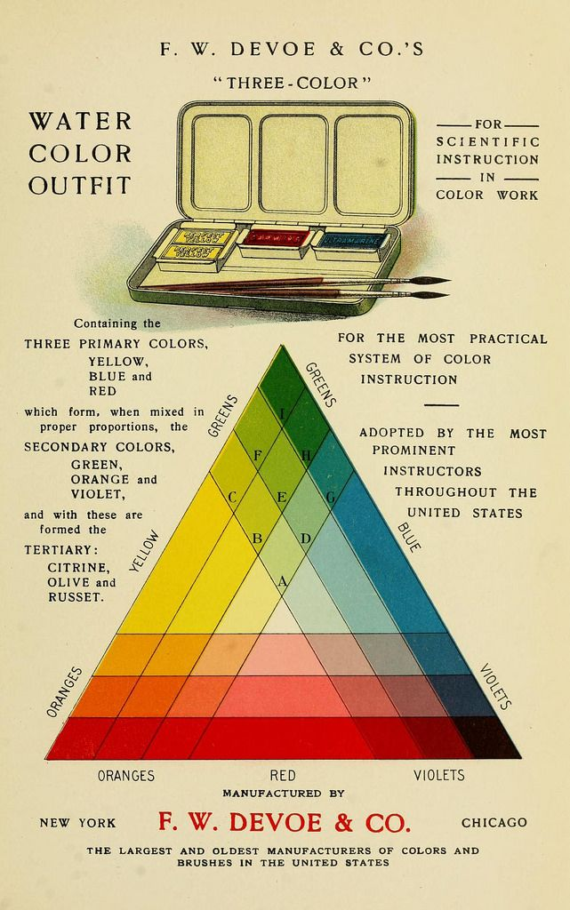 Colour Wheels Charts And Tables Through History Watercolor