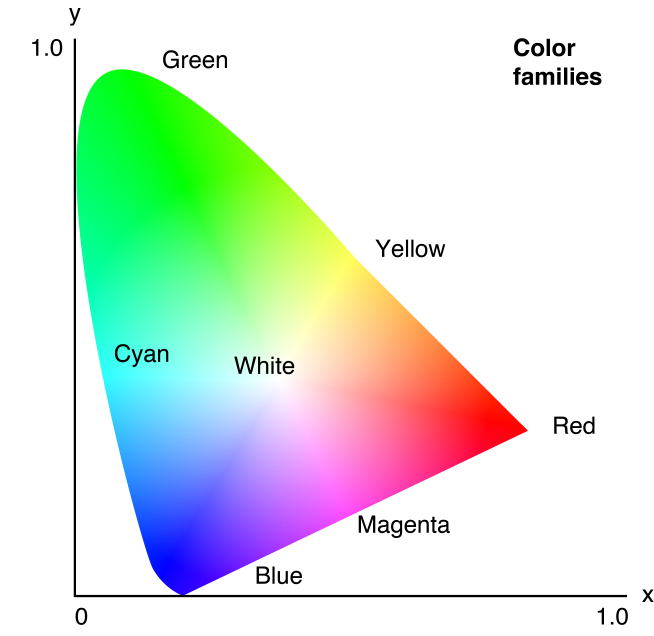 Yxy chromaticities in the cie color space phonology pinterest color space illusionistic devices of color that enhance atmospheric perspective light and form ccuart Images