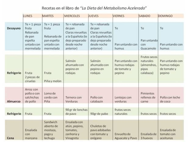 La dieta del metabolismo acelerado haylie pomroy digital for Plan semanal de comidas