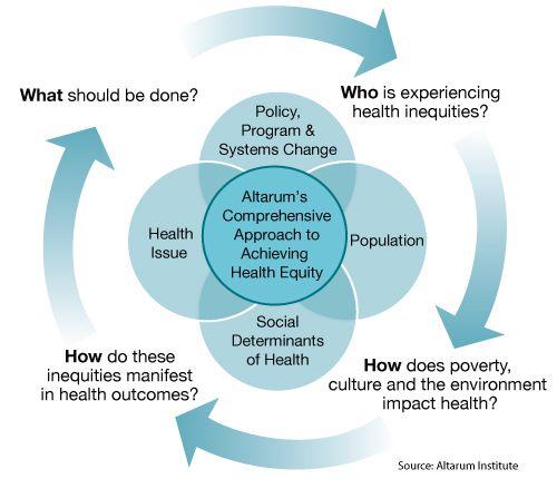 21 Health Equity Ideas Health Social Determinants Of Health Equity