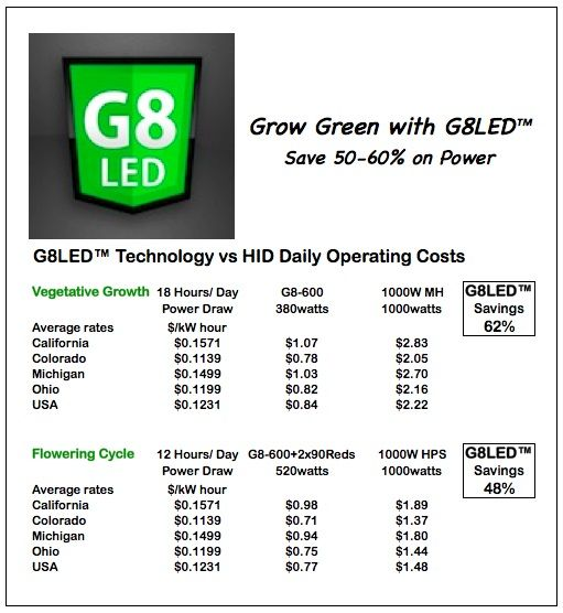 Grow Lights Led Vs Hid Operating Costs Led Grow Lights Operating Cost Grow Lights