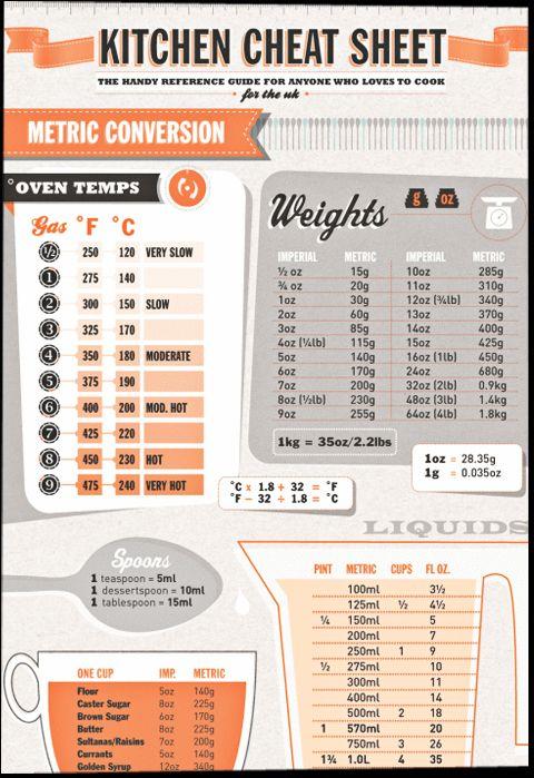 kitchen infographics - Google Search | Kitchen Inspiration Graphic