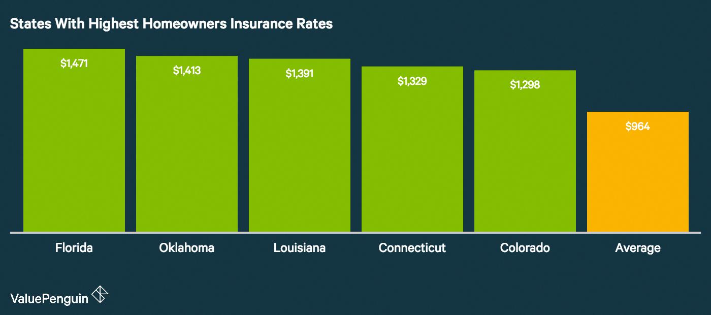 Homeowner Insurance Cost Besthomeownerinsurance Homeowners