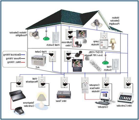 Crewy Diy Home Alarm Systems