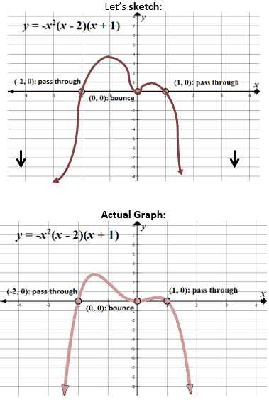 Graphing And Finding Roots Of Polynomial Functions Polynomials