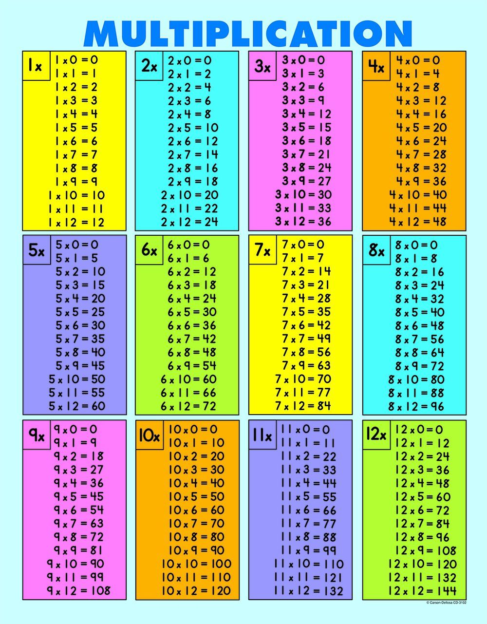 Multiplication Facts Chart Yahoo Image Search Results Multiplication Chart Multiplication Table Multiplication