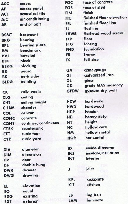 blueprint symbols and abbreviations