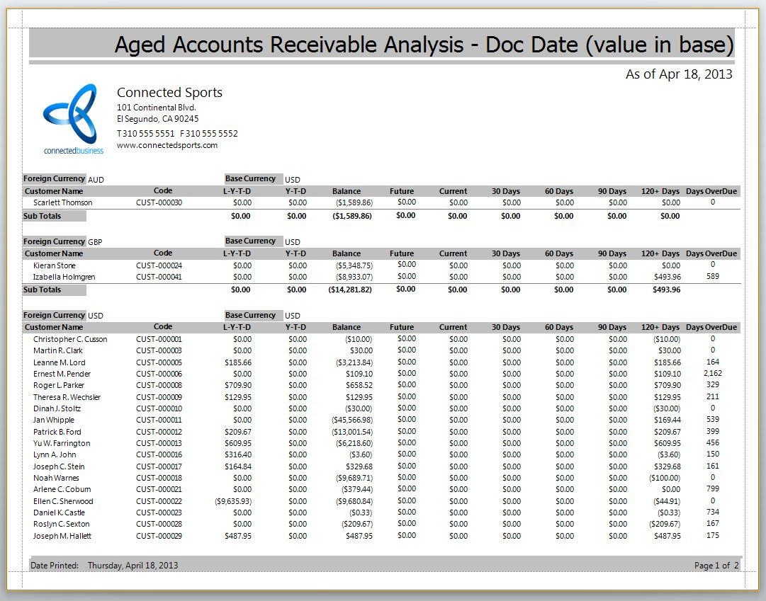 Connected Business for Accounts Receivable Report Template   Great ...