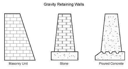 Retaining Wall Gravity Retaining Wall Retaining Wall Retaining Wall Design