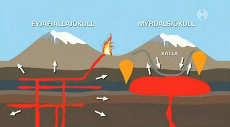 Islandia :