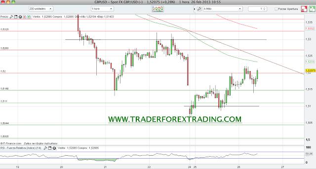 Grafico+Libra+Do%CC%81lar+GBP:USD+resistencias+y+soportes++2013+26+febrero+.png