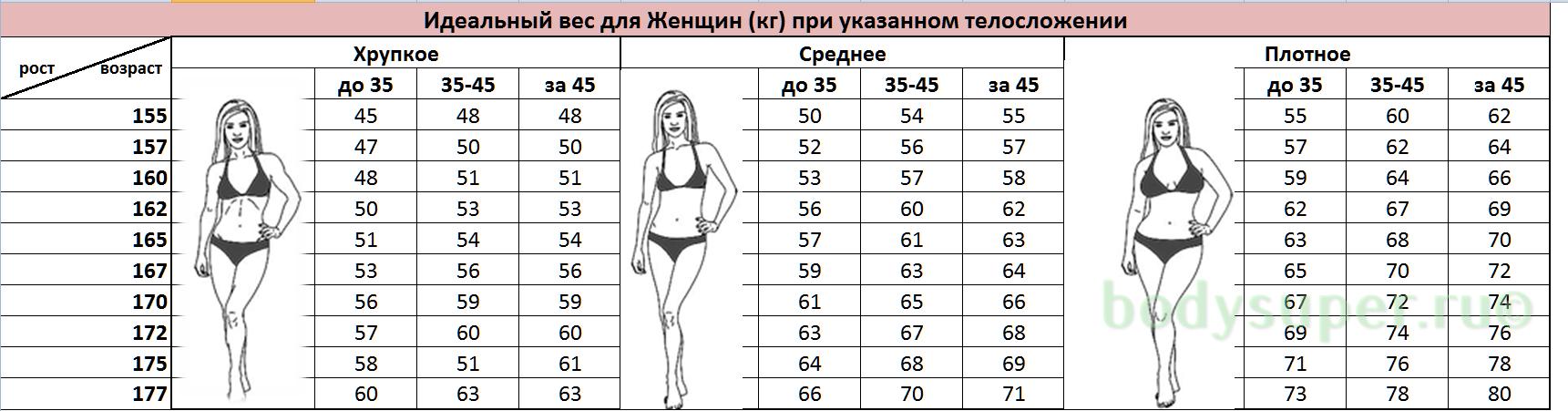 похудение вес и рост