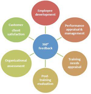 Top Recruitment Consultants In Mumbai  Soft Solutions Pvt Ltd