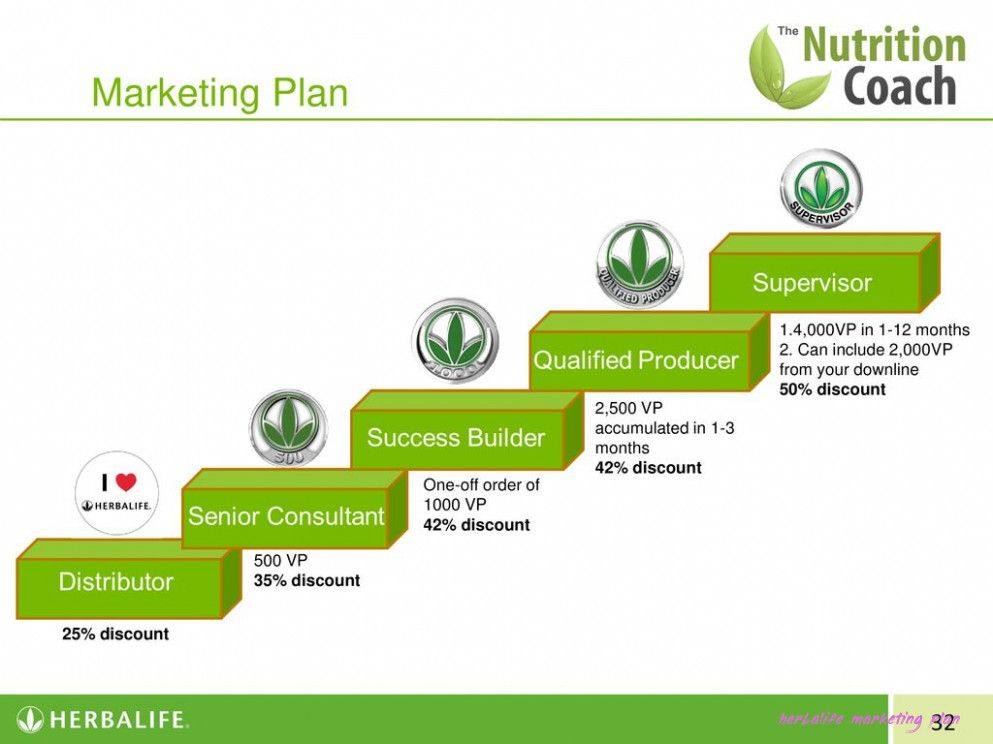 9 Ways On How To Get The Most From This Herbalife