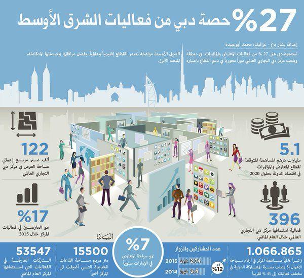 27 حصة دبي من فعاليات الشرق الأوسط Screenshots Desktop Screenshot Map Screenshot
