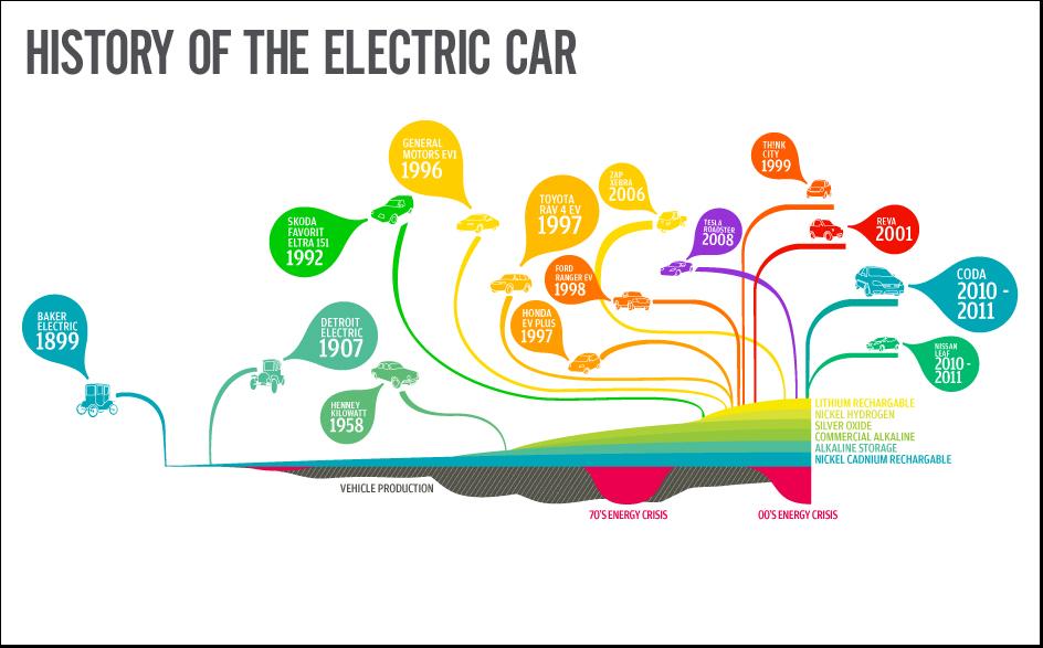 car infographics automotive info graphics charts | Auto ...
