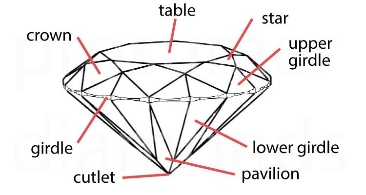 Pin On Prosumer Diamonds