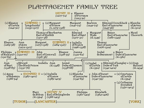 royal family in th century england london around the th  plantagenet family tree english royalty and also my family tree