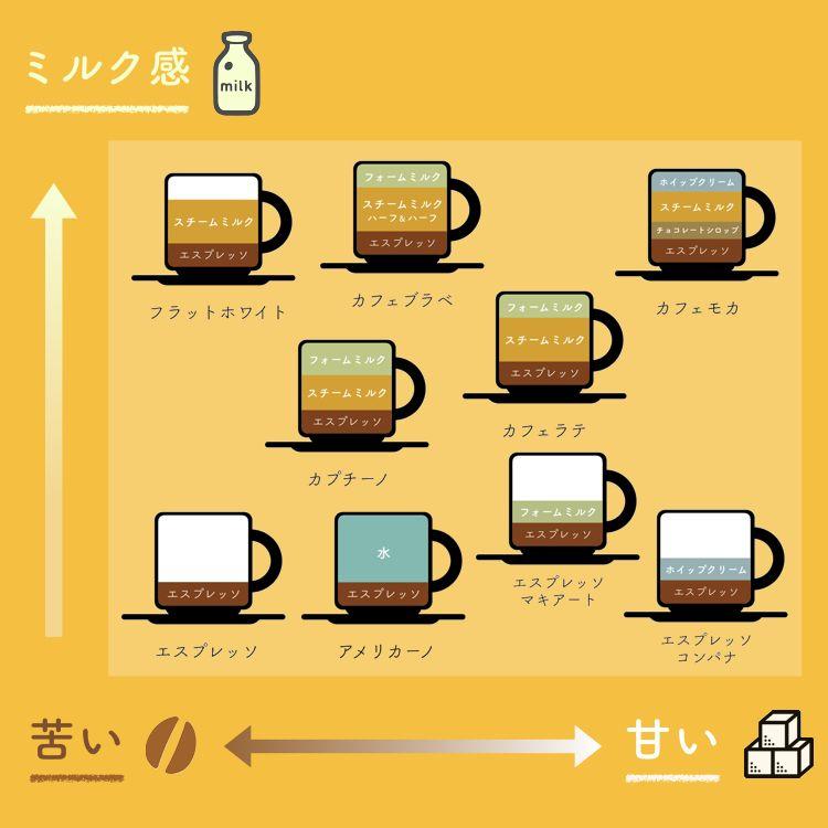 意外と知らない コーヒーの種類をまとめた図が分かりやすすぎる 保存版 コーヒー 種類 コーヒー 料理 レシピ
