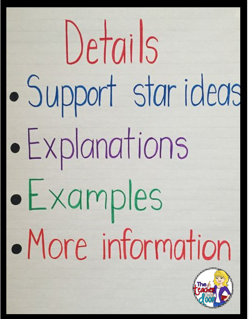Teach paragraph writing? You may want to check out this blog post for more ideas you can use in your classroom to teach paragraphs. This anchor chart is from the 2nd of the 4 part series.