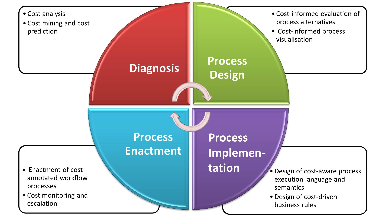 Business Management Text Book