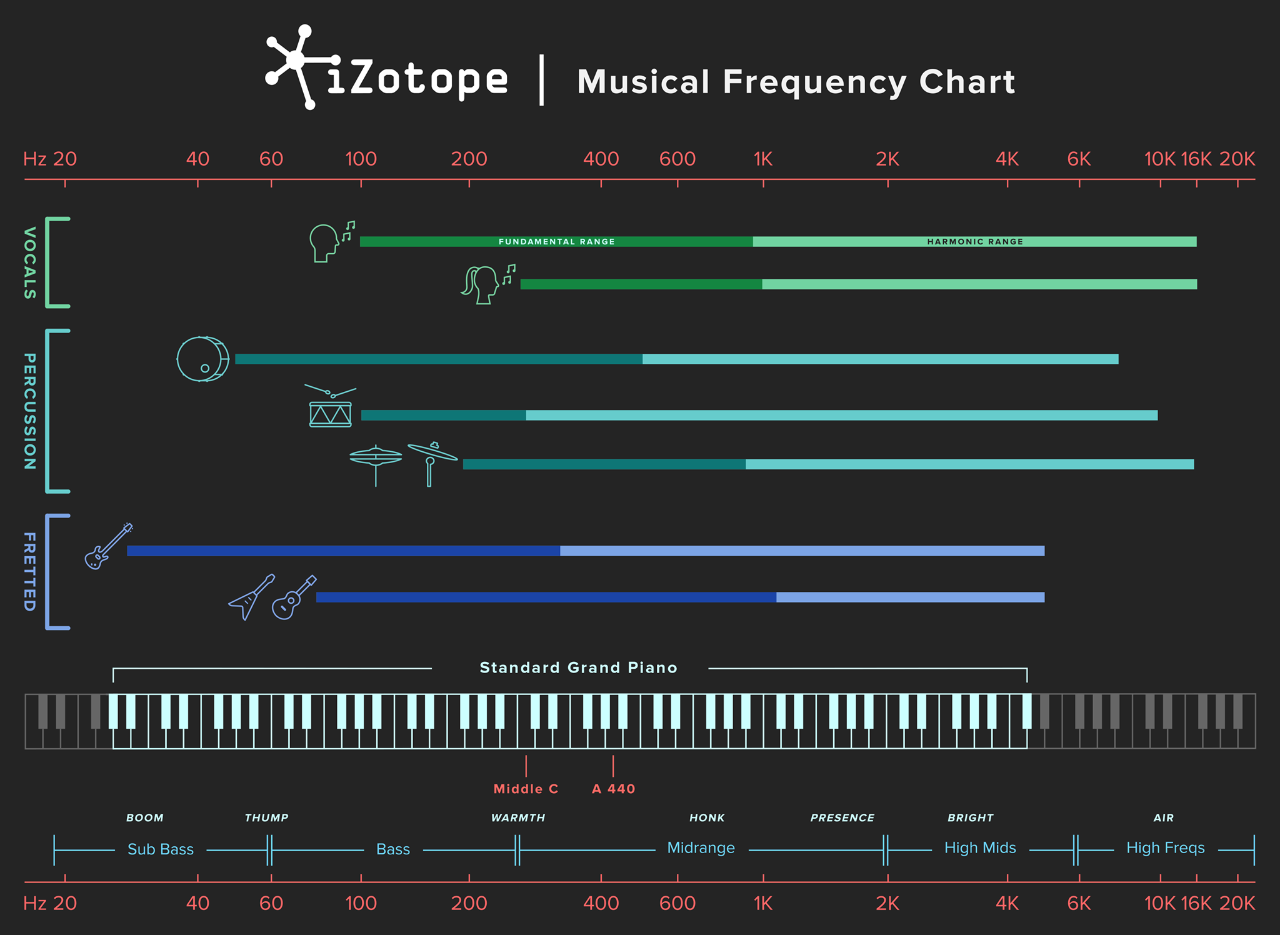 hight resolution of izotope frequency chart music charts pinterest rock music