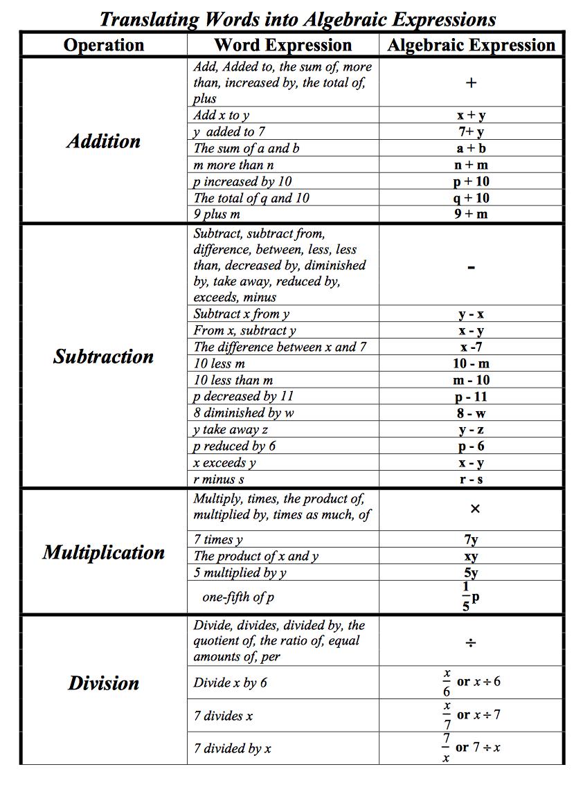 Pin by Eman Salah on Mathematics Algebraic expressions