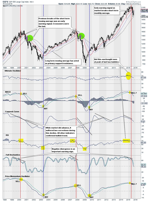 SP500-Chart2-101615