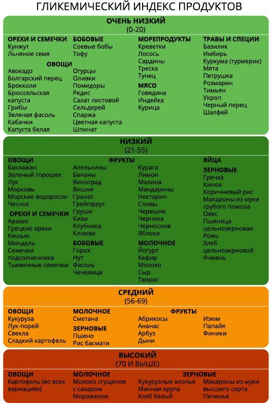 Гипогликемическая Диета Меню. Гипогликемическая диета меню