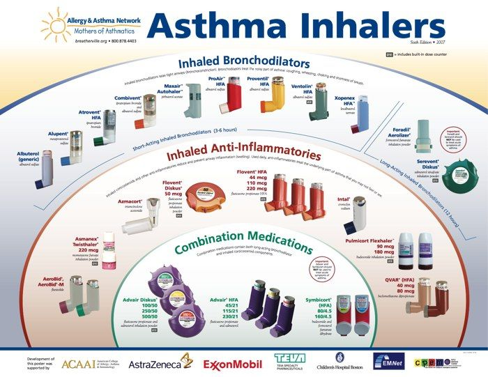 Asthma Tips That Can Make A Huge Difference Asthma Care Asthma Inhaler Allergy Asthma Asthma Cure