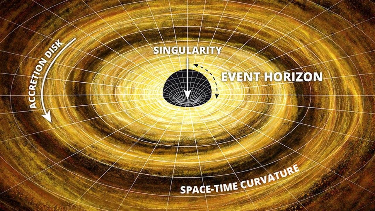 Black Holes And The Event Horizon Telescope Black Hole Event Horizon Space Facts
