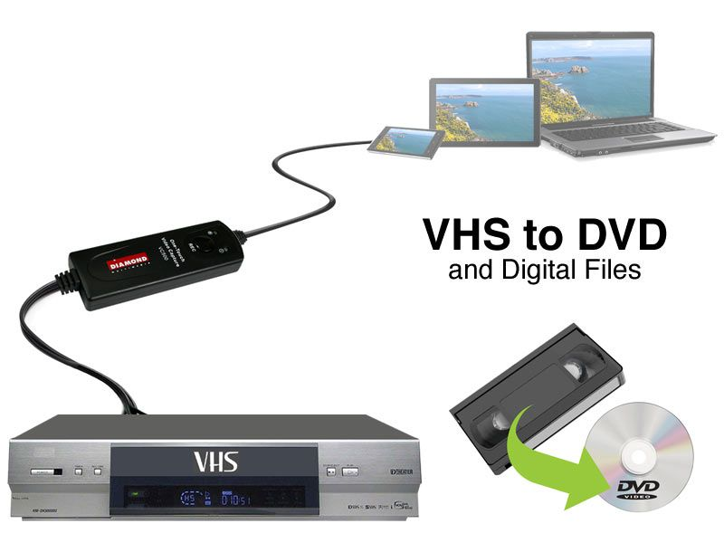 e183b16600d258cd8a63f2245f7331f2 - How Can I Get Videos Off My Phone To Dvd