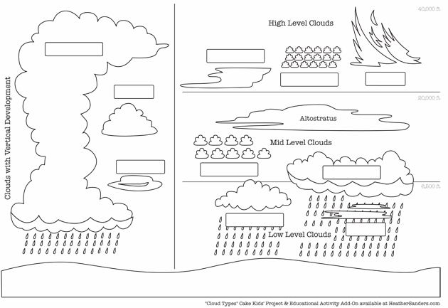Cloud Cake Project And Free Cloud Types Downloads Cloud Type