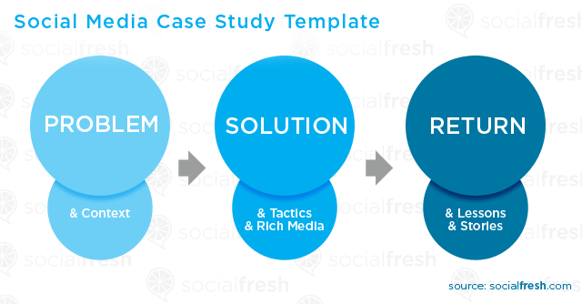 Social Media Case Study Template  All Things Design