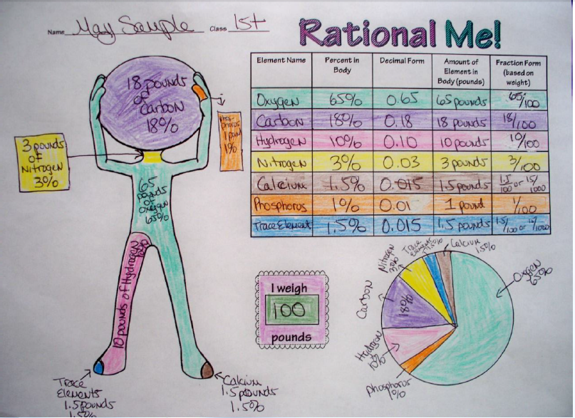 Rational Numbers Performance Task Students, Math and