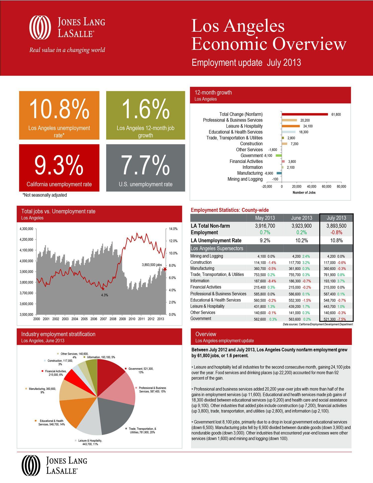 Los Angeles Economic Overview July 2013 Employment Statistics Los Angeles Employment